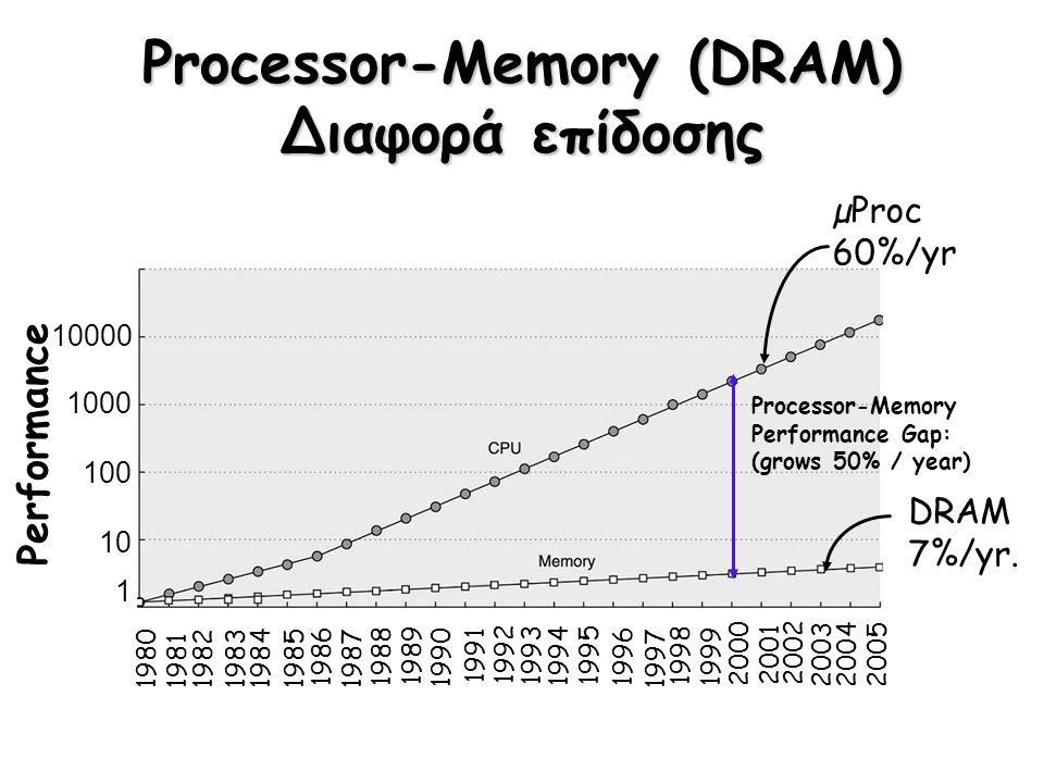 Processor-Memory (DRAM) Διαφορά επίδοσης Performance 19801981198319841985 1986 1987 1988 1989 1990 1991 1992 1993 1994 1995 1996 1997 1998 1999 2000 1