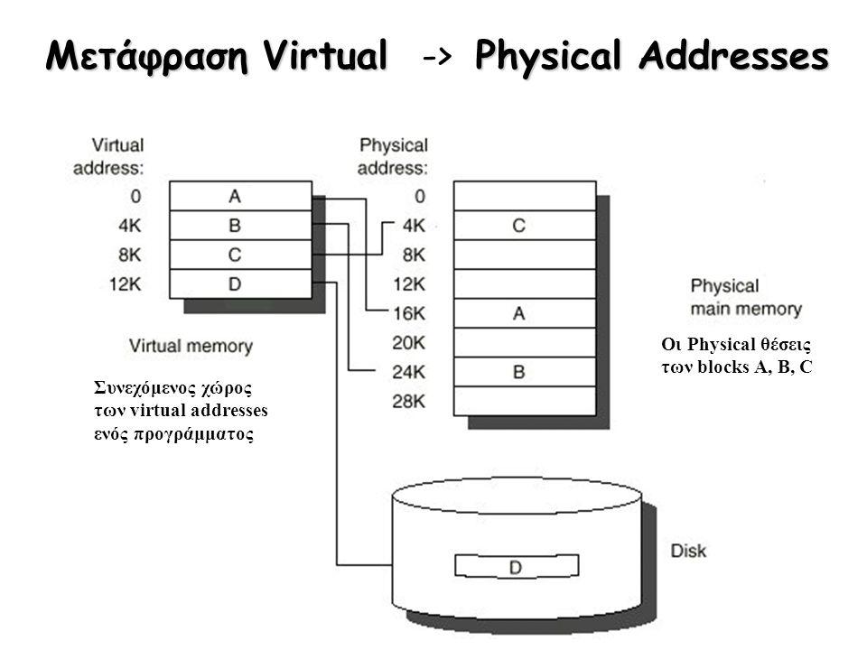 Μετάφραση Virtual Physical Addresses Μετάφραση Virtual -> Physical Addresses Οι Physical θέσεις των blocks A, B, C Συνεχόμενος χώρος των virtual addre