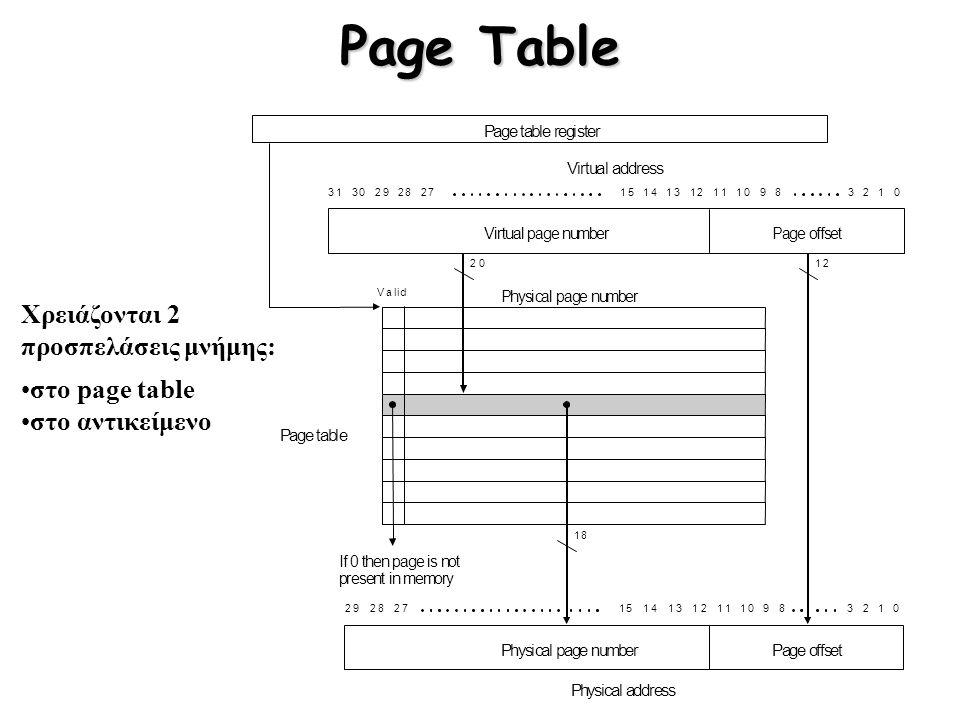 Page Table Χρειάζονται 2 προσπελάσεις μνήμης: στο page table στο αντικείμενο