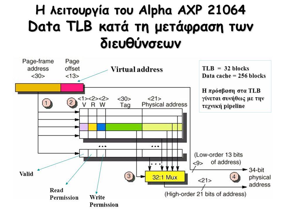 Η λειτουργία του Alpha AXP 21064 Data TLB κατά τη μετάφραση των διευθύνσεων Virtual address Valid Read Permission WritePermission TLB = 32 blocks Data