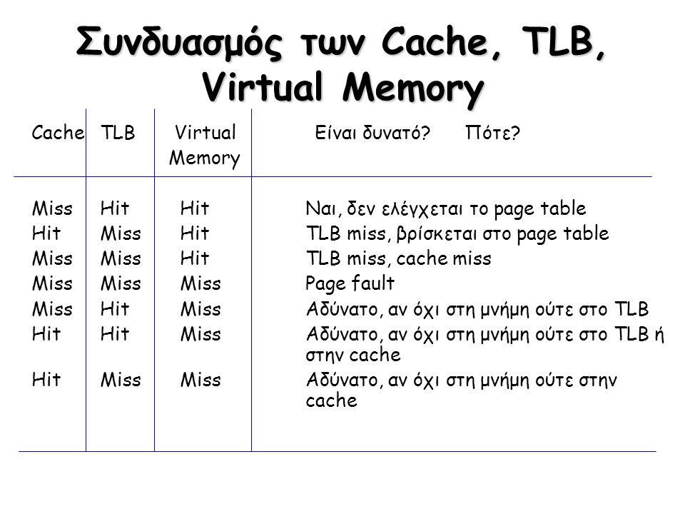 Συνδυασμός των Cache, TLB, Virtual Memory CacheTLB Virtual Είναι δυνατό? Πότε? Memory MissHit HitΝαι, δεν ελέγχεται το page table HitMiss HitTLB miss,