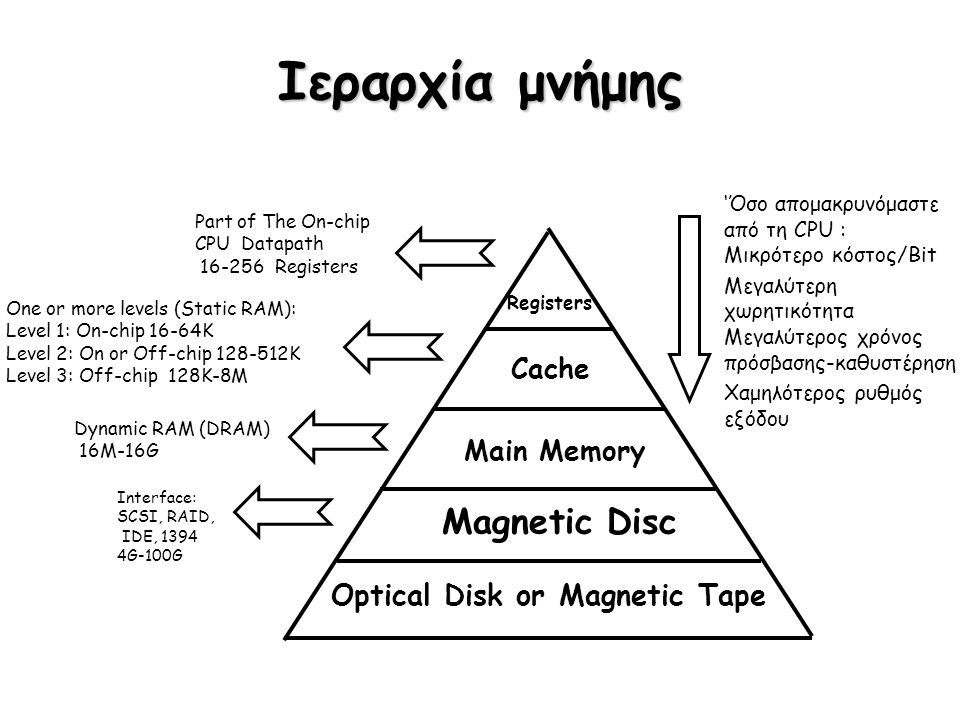 Ιεραρχία μνήμης Part of The On-chip CPU Datapath 16-256 Registers One or more levels (Static RAM): Level 1: On-chip 16-64K Level 2: On or Off-chip 128