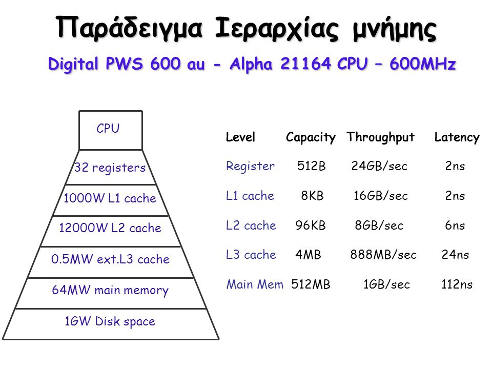 Τυπικές Αρχιτεκτονικές IBM Power 3: L1 = 64 KB, 128-way set associative L2 = 4 MB, direct mapped, line size = 128, write back Compaq EV6 (Alpha 21264): L1 = 64 KB, 2-way associative, line size= 32 L2 = 4 MB (or larger), direct mapped, line size = 64 HP PA: no L2 PA8500, PA8600: L1 = 1.5 MB PA8700: L1 = 2.25 MB AMD Athlon: L1 = 64 KB, L2 = 256 KB Intel Pentium 4: L1 = 8 KB, L2 = 256 KB Intel Itanium: L1 = 16 KB, 4-way associative L2 = 96 KB, 6-way associative L3 = off chip, size varies