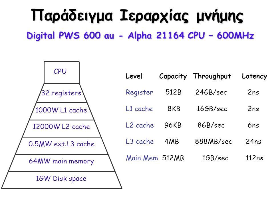 Παράδειγμα Ιεραρχίας μνήμης Digital PWS 600 au - Alpha 21164 CPU – 600MHz 32 registers 1000W L1 cache 12000W L2 cache 0.5MW ext.L3 cache 64MW main mem