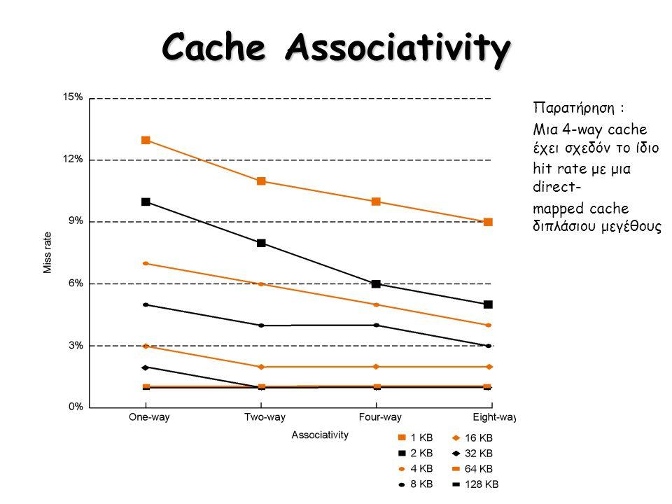 Cache Associativity Παρατήρηση : Μια 4-way cache έχει σχεδόν το ίδιο hit rate με μια direct- mapped cache διπλάσιου μεγέθους