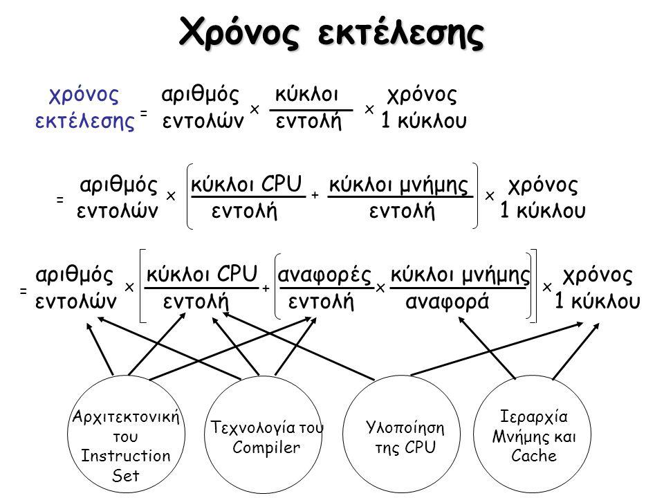 Χρόνος εκτέλεσης χρόνος αριθμόςκύκλοι χρόνος εκτέλεσης εντολώνεντολή 1 κύκλου αριθμός κύκλοι CPU κύκλοι μνήμης χρόνος εντολών εντολή εντολή 1 κύκλου α