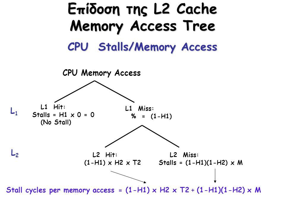 Επίδοση της L2 Cache Memory Access Tree CPU Stalls/Memory Access CPU Memory Access L1 Miss: % = (1-H1) L1 Hit: Stalls = H1 x 0 = 0 (No Stall) L2 Miss: