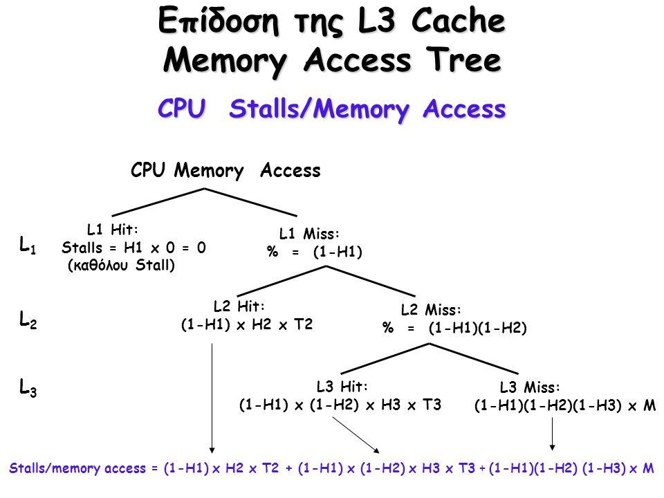 Επίδοση της L3 Cache Memory Access Tree CPU Stalls/Memory Access CPU Memory Access L1 Miss: % = (1-H1) L1 Hit: Stalls = H1 x 0 = 0 (καθόλου Stall) L2