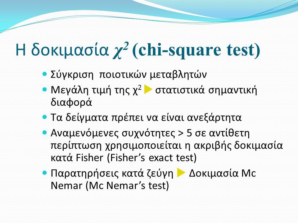 H δοκιμασία χ 2 (chi-square test) Σύγκριση ποιοτικών μεταβλητών Μεγάλη τιμή της χ 2  στατιστικά σημαντική διαφορά Τα δείγματα πρέπει να είναι ανεξάρτητα Αναμενόμενες συχνότητες > 5 σε αντίθετη περίπτωση χρησιμοποιείται η ακριβής δοκιμασία κατά Fisher (Fisher's exact test) Παρατηρήσεις κατά ζεύγη  Δοκιμασία Mc Nemar (Mc Nemar's test)
