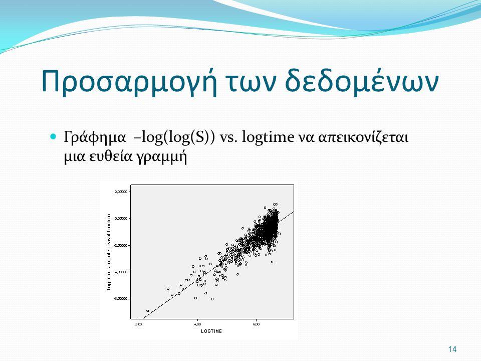 Προσαρμογή των δεδομένων Γράφημα –log(log(S)) vs. logtime να απεικονίζεται μια ευθεία γραμμή 14