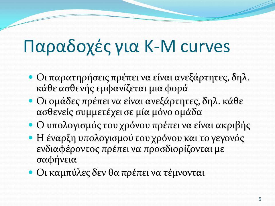 Παραδοχές για K-M curves Οι παρατηρήσεις πρέπει να είναι ανεξάρτητες, δηλ. κάθε ασθενής εμφανίζεται μια φορά Οι ομάδες πρέπει να είναι ανεξάρτητες, δη