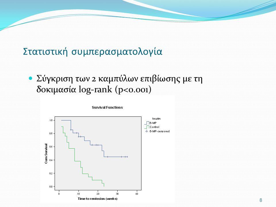 Στατιστική συμπερασματολογία Σύγκριση των 2 καμπύλων επιβίωσης με τη δοκιμασία log-rank (p<0.001) 8