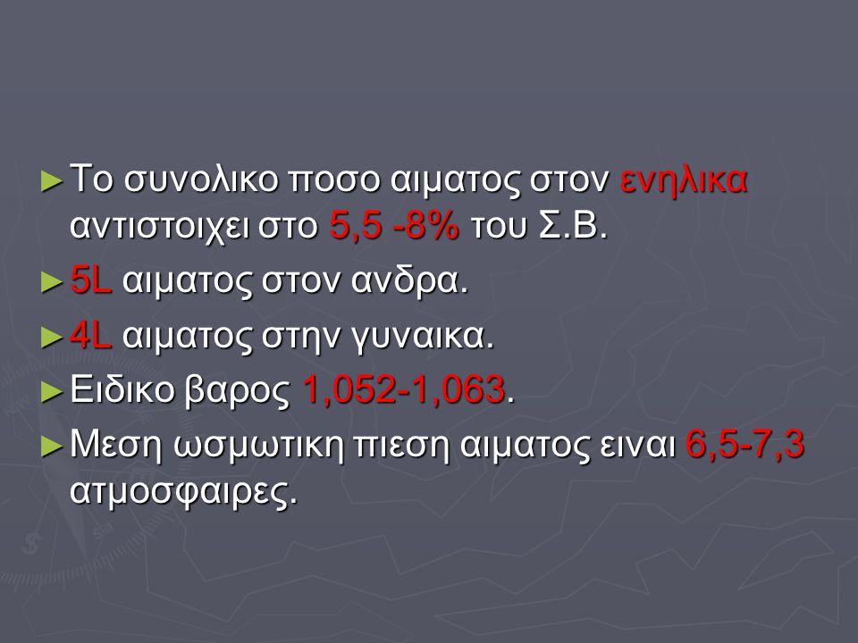 ► Το συνολικο ποσο αιματος στον ενηλικα αντιστοιχει στο 5,5 -8% του Σ.Β. ► 5L αιματος στον ανδρα. ► 4L αιματος στην γυναικα. ► Ειδικο βαρος 1,052-1,06