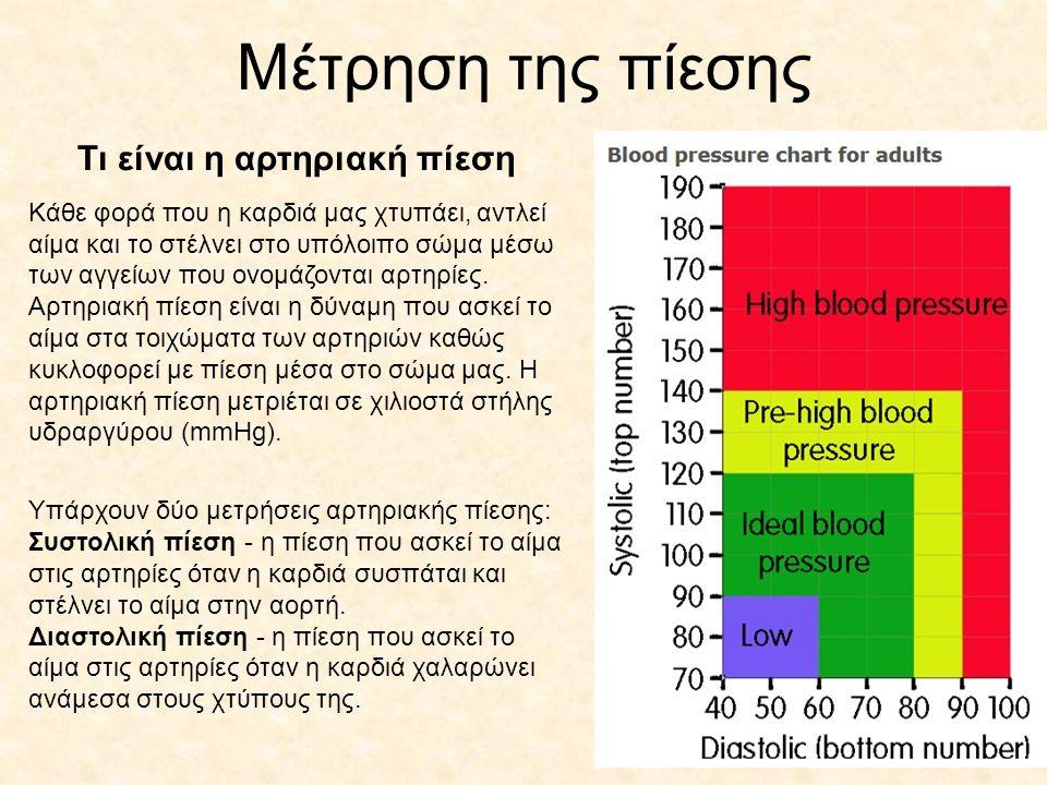 Τι είναι η αρτηριακή πίεση Κάθε φορά που η καρδιά μας χτυπάει, αντλεί αίμα και το στέλνει στο υπόλοιπο σώμα μέσω των αγγείων που ονομάζονται αρτηρίες.