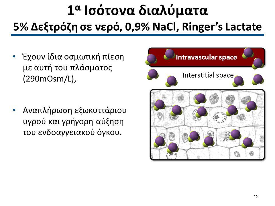 1 α Ισότονα διαλύματα 5% Δεξτρόζη σε νερό, 0,9% NaCl, Ringer's Lactate Έχουν ίδια οσμωτική πίεση με αυτή του πλάσματος (290mOsm/L), Αναπλήρωση εξωκυττ