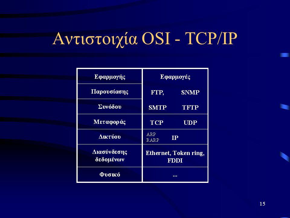 15 Αντιστοιχία OSI - TCP/IP