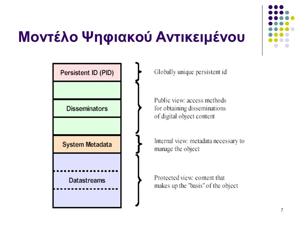 FEDORA ARCHITECTURE18 υποσύστημα αποθήκευσης: διαχειρίζεται το περιεχόμενο σε επίπεδο εγγραφής διαγραφής ανάγνωσης δεδομένων από τους αποθηκευτικούς χώρους