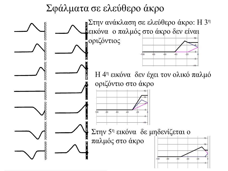 Σφάλματα σε σταθερό άκρο Στην ανάκλαση σε σταθερό άκρο: Η 3 η εικόνα δε μηδενίζεται ο παλμός στο άκρο Επειδή ο παλμός είναι ασύμμετρος: Η 4 η εικόνα δ