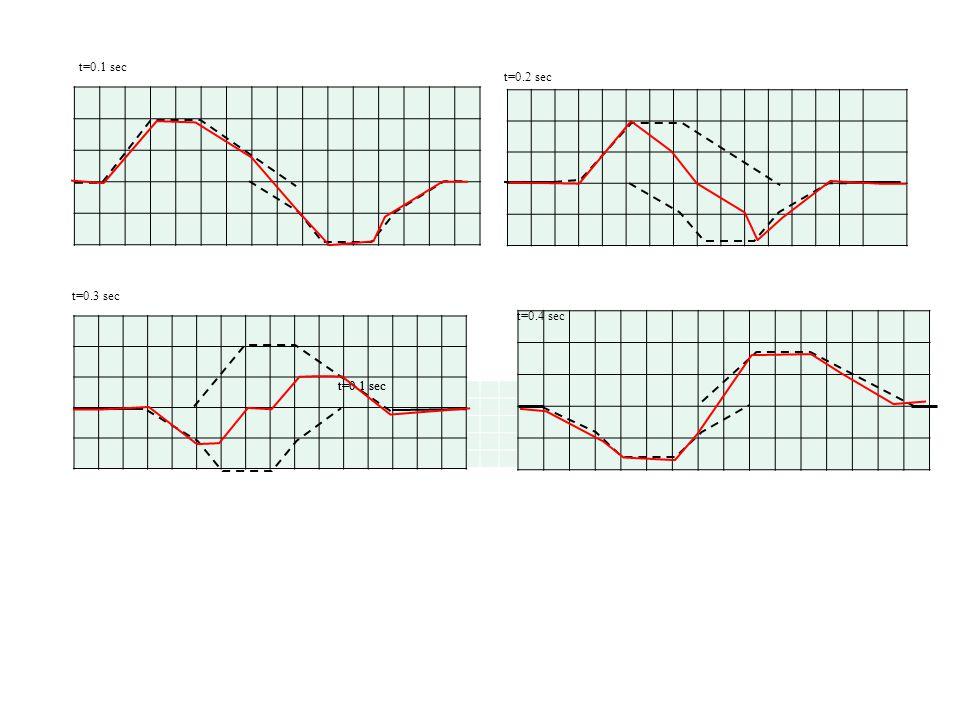 t=0.1 sec t=0.2 sec t=0.1 sec t=0.3 sec t=0.1 sec t=0.4 sec