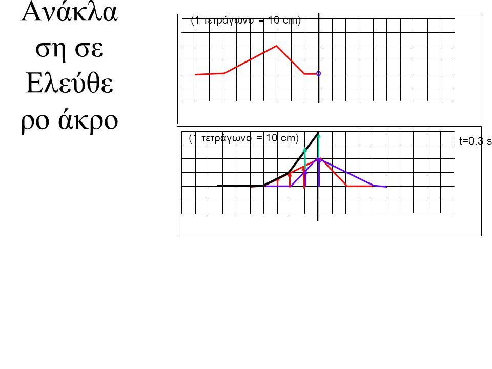 Ανάκλα ση σε Ελεύθε ρο άκρο (1 τετράγωνο = 10 cm) at=0.3 s
