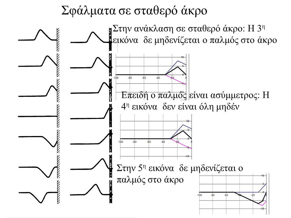 Σφάλματα σε σταθερό άκρο Στην ανάκλαση σε σταθερό άκρο: Η 3 η εικόνα δε μηδενίζεται ο παλμός στο άκρο Επειδή ο παλμός είναι ασύμμετρος: Η 4 η εικόνα δεν είναι όλη μηδέν Στην 5 η εικόνα δε μηδενίζεται ο παλμός στο άκρο