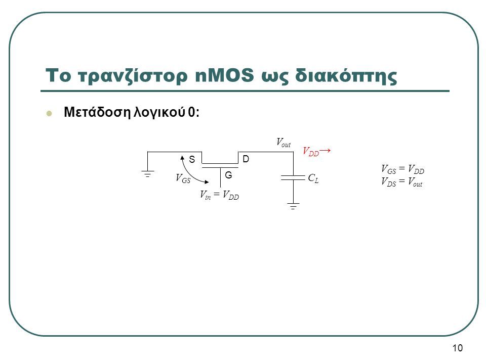 Μετάδοση λογικού 0: V in = V DD Το τρανζίστορ nMOS ως διακόπτης CLCL V out G V DD → D S V GS V GS = V DD V DS = V out 10