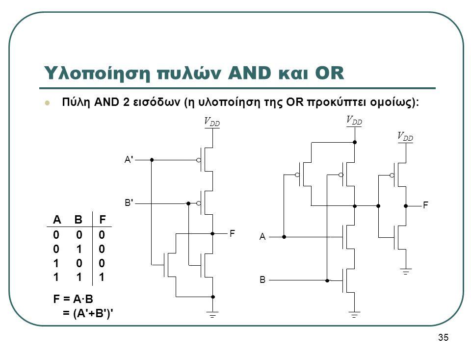 35 Υλοποίηση πυλών AND και OR Πύλη AND 2 εισόδων (η υλοποίηση της OR προκύπτει ομοίως): V DD A B F 0 0 0 0 1 0 1 0 0 1 1 1 F = A·B = (Α'+Β')' A'A' B'B