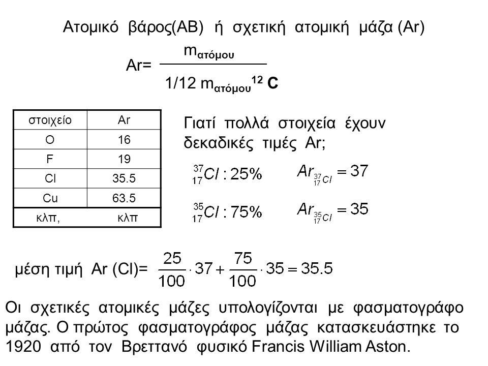 Ατομικό βάρος(ΑΒ) ή σχετική ατομική μάζα (Ar) Ar= m ατόμου 1/12 m ατόμου 12 C στοιχείοΑrΑr O16 F19 Cl35.5 Cu63.5 κλπ, κλπ Γιατί πολλά στοιχεία έχουν δεκαδικές τιμές Αr; μέση τιμή Αr (Cl)= Οι σχετικές ατομικές μάζες υπολογίζονται με φασματογράφο μάζας.