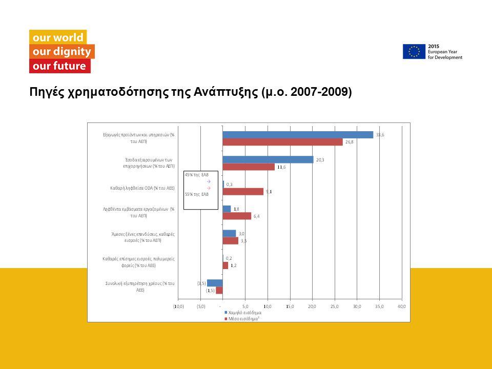 Πηγές χρηματοδότησης της Ανάπτυξης (μ.ο. 2007-2009)