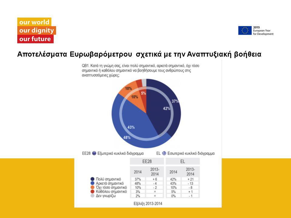 Αποτελέσματα Ευρωβαρόμετρου σχετικά με την Αναπτυξιακή βοήθεια