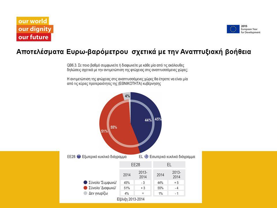 Αποτελέσματα Ευρω-βαρόμετρου σχετικά με την Αναπτυξιακή βοήθεια