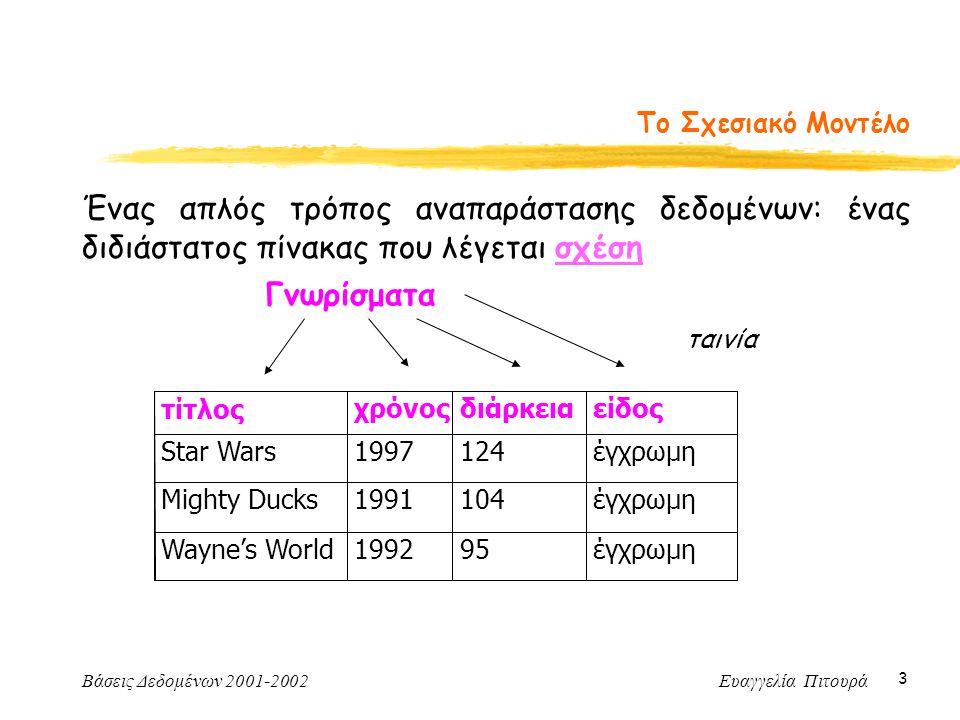 Βάσεις Δεδομένων 2001-2002 Ευαγγελία Πιτουρά 3 Το Σχεσιακό Μοντέλο Ένας απλός τρόπος αναπαράστασης δεδομένων: ένας διδιάστατος πίνακας που λέγεται σχέση τίτλοςχρόνοςδιάρκειαείδος Star Wars1997124έγχρωμη Mighty Ducks1991104έγχρωμη Wayne's World199295έγχρωμη Γνωρίσματα ταινία