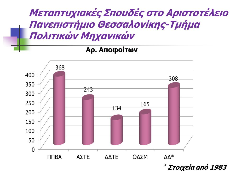 Μεταπτυχιακές Σπουδές στο Αριστοτέλειο Πανεπιστήμιο Θεσσαλονίκης-Τμήμα Πολιτικών Μηχανικών * Στοιχεία από 1983