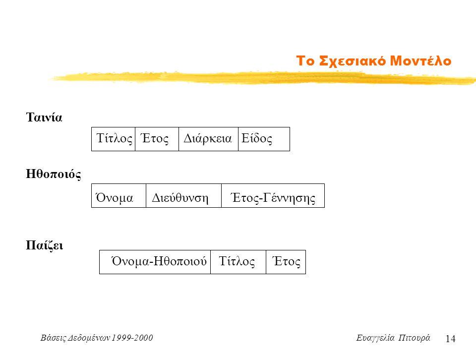Βάσεις Δεδομένων 1999-2000 Ευαγγελία Πιτουρά 14 Το Σχεσιακό Μοντέλο Τίτλος Έτος Διάρκεια Είδος Ταινία Όνομα-Ηθοποιού Τίτλος Έτος Παίζει Όνομα Διεύθυνσ