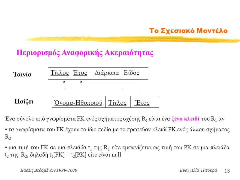 Βάσεις Δεδομένων 1999-2000 Ευαγγελία Πιτουρά 18 Το Σχεσιακό Μοντέλο Περιορισμός Αναφορικής Ακεραιότητας Ταινία Τίτλος Έτος Διάρκεια Είδος Παίζει Όνομα-Ηθοποιού Τίτλος Έτος Ένα σύνολο από γνωρίσματα FK ενός σχήματος σχέσης R 1 είναι ένα ξένο κλειδί του R 1 αν τα γνωρίσματα του FK έχουν το ίδιο πεδίο με το πρωτεύον κλειδί PK ενός άλλου σχήματος R 2 μια τιμή του FK σε μια πλειάδα t 1 της R 1 είτε εμφανίζεται ως τιμή του PK σε μια πλειάδα t 2 της R 2, δηλαδή t 1 [FK] = t 2 [PK] είτε είναι null