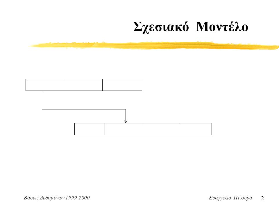 Βάσεις Δεδομένων 1999-2000 Ευαγγελία Πιτουρά 2 Σχεσιακό Μοντέλο