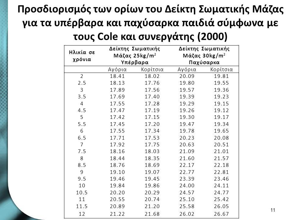 Προσδιορισμός των ορίων του Δείκτη Σωματικής Μάζας για τα υπέρβαρα και παχύσαρκα παιδιά σύμφωνα με τους Cole και συνεργάτης (2000) 11 Ηλικία σε χρόνια Δείκτης Σωματικής Μάζας 25kg/m 2 Υπέρβαρα Δείκτης Σωματικής Μάζας 30kg/m 2 Παχύσαρκα ΑγόριαΚορίτσιαΑγόριαΚορίτσια 218.4118.0220.0919.81 2.518.1317.7619.8019.55 317.8917.5619.5719.36 3.517.6917.4019.3919.23 417.5517.2819.2919.15 4.517.4717.1919.2619.12 517.4217.1519.3019.17 5.517.4517.2019.4719.34 617.5517.3419.7819.65 6.517.7117.5320.2320.08 717.9217.7520.6320.51 7.518.1618.0321.0921.01 818.4418.3521.6021.57 8.518.7618.6922.1722.18 919.1019.0722.7722.81 9.519.4619.4523.3923.46 1019.8419.8624.0024.11 10.520.2020.2924.5724.77 1120.5520.7425.1025.42 11.520.8921.2025.5826.05 1221.2221.6826.0226.67