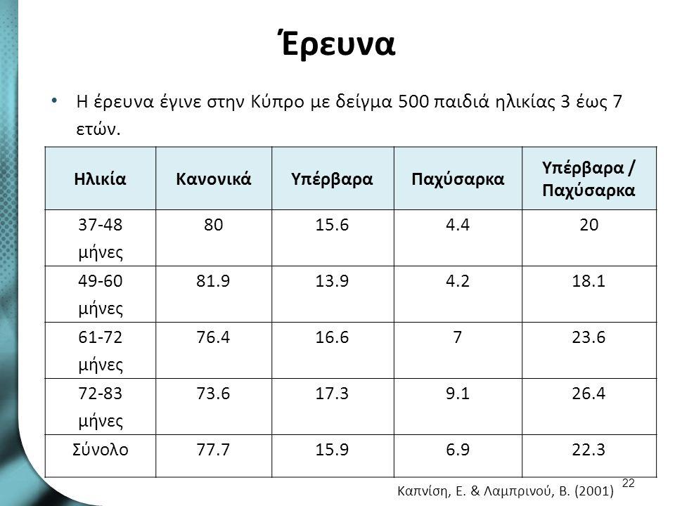 Έρευνα Η έρευνα έγινε στην Κύπρο με δείγμα 500 παιδιά ηλικίας 3 έως 7 ετών. 22 ΗλικίαΚανονικάΥπέρβαραΠαχύσαρκα Υπέρβαρα / Παχύσαρκα 37-48 μήνες 8015.6