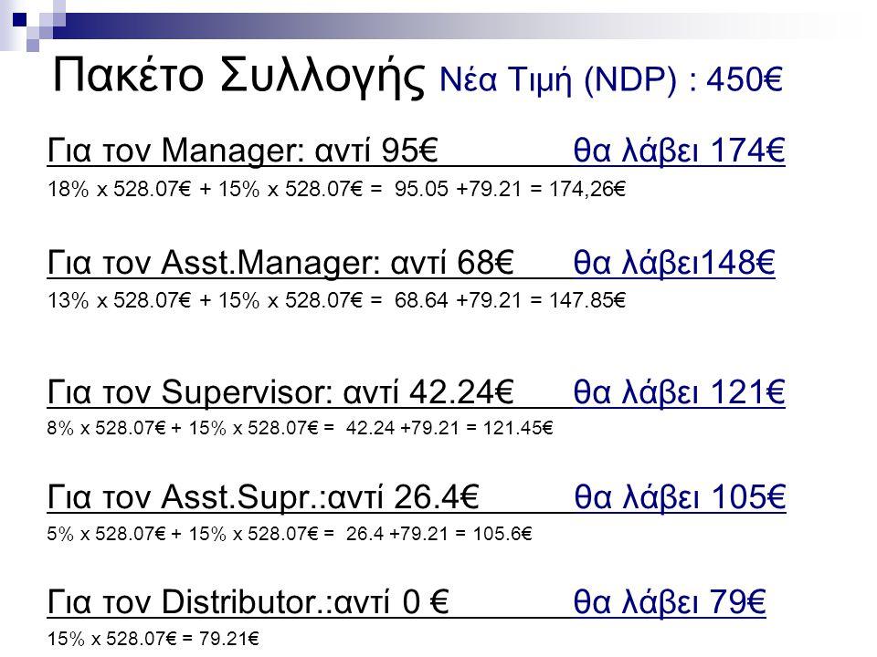 Πακέτο Συλλογής Nέα Τιμή (NDP) : 450€ Για τον Manager: αντί 95€ θα λάβει 174€ 18% x 528.07€ + 15% x 528.07€ = 95.05 +79.21 = 174,26€ Για τον Asst.Manager: αντί 68€ θα λάβει148€ 13% x 528.07€ + 15% x 528.07€ = 68.64 +79.21 = 147.85€ Για τον Supervisor: αντί 42.24€ θα λάβει 121€ 8% x 528.07€ + 15% x 528.07€ = 42.24 +79.21 = 121.45€ Για τον Asst.Supr.:αντί 26.4€ θα λάβει 105€ 5% x 528.07€ + 15% x 528.07€ = 26.4 +79.21 = 105.6€ Για τον Distributor.:αντί 0 € θα λάβει 79€ 15% x 528.07€ = 79.21€