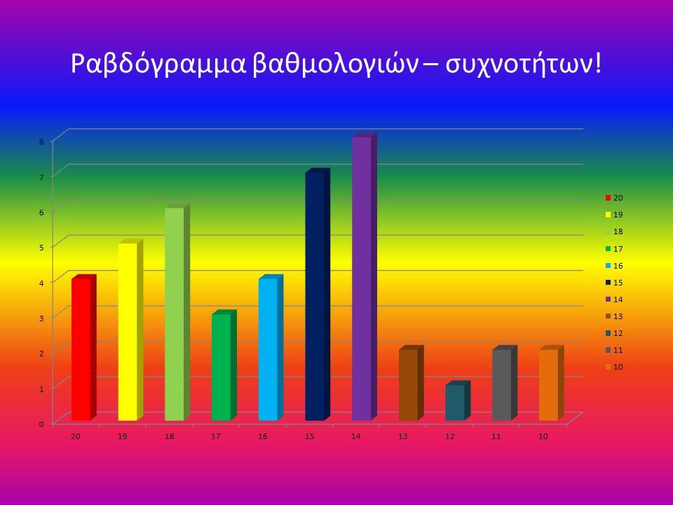 Ραβδόγραμμα βαθμολογιών – συχνοτήτων!