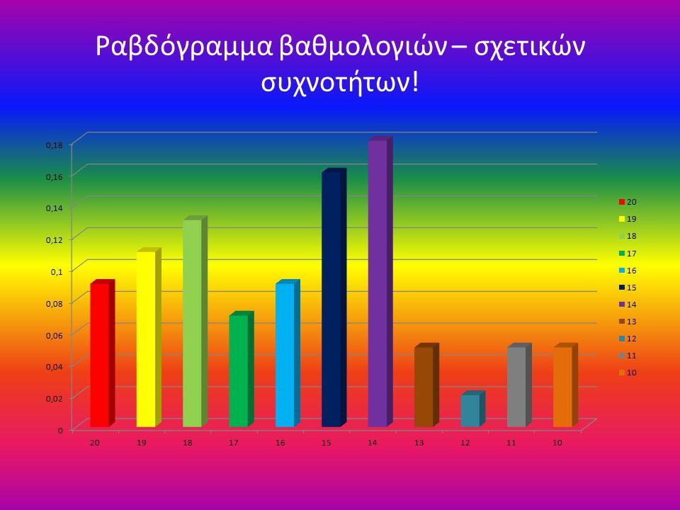 Ραβδόγραμμα βαθμολογιών – σχετικών συχνοτήτων!