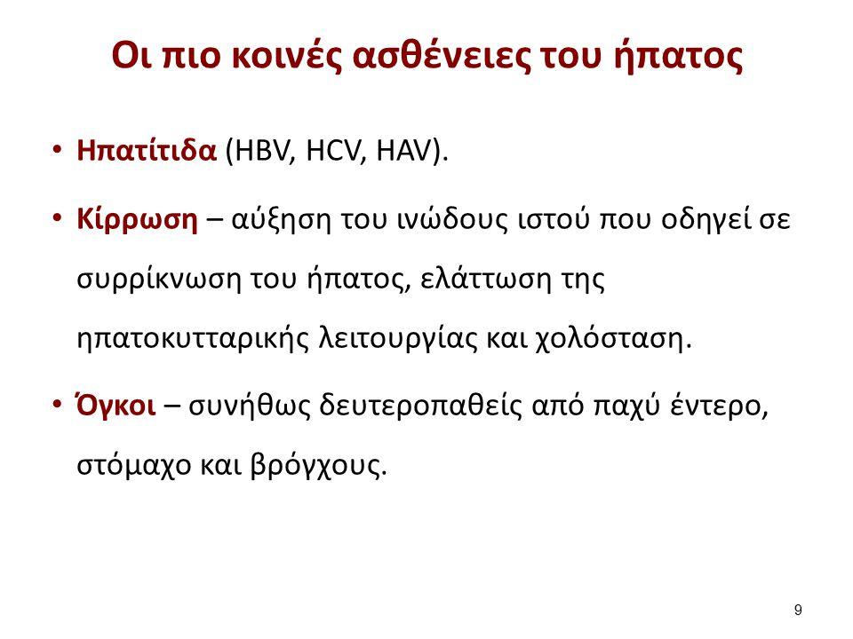 Οι πιο κοινές ασθένειες του ήπατος Ηπατίτιδα (HBV, HCV, HAV). Kίρρωση – αύξηση του ινώδους ιστού που οδηγεί σε συρρίκνωση του ήπατος, ελάττωση της ηπα