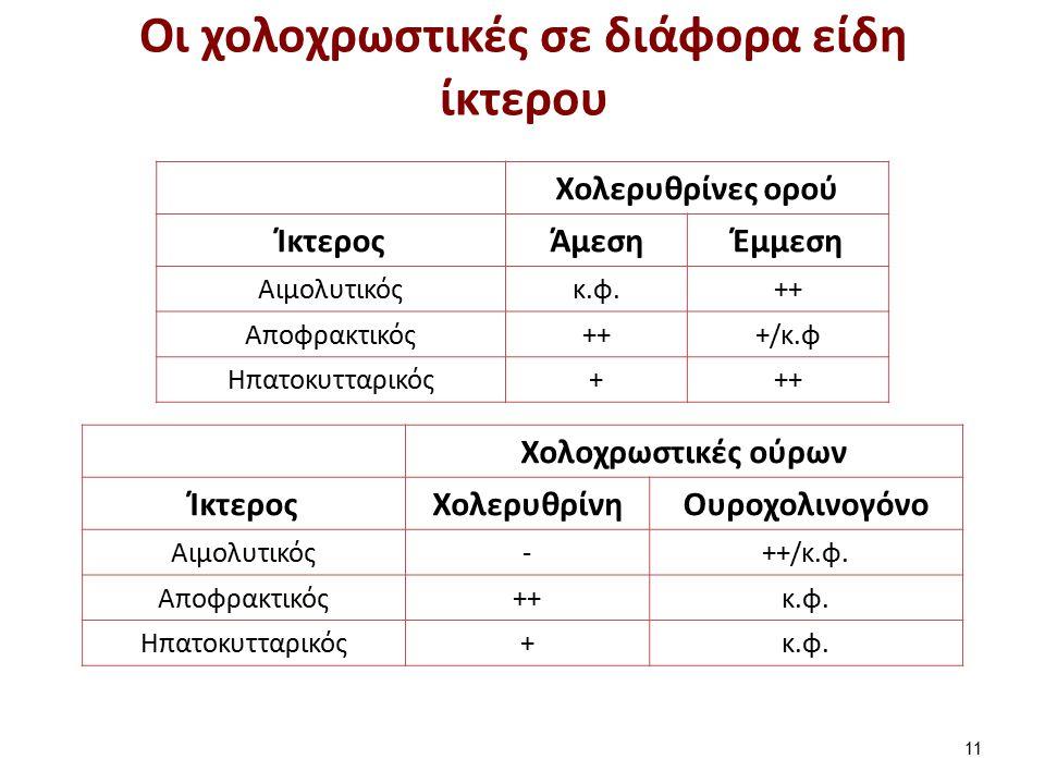 Χολερυθρίνες ορού ΊκτεροςΆμεσηΈμμεση Αιμολυτικόςκ.φ.++ Αποφρακτικός+++/κ.φ Ηπατοκυτταρικός+++ Χολοχρωστικές ούρων ΊκτεροςΧολερυθρίνηΟυροχολινογόνο Αιμ