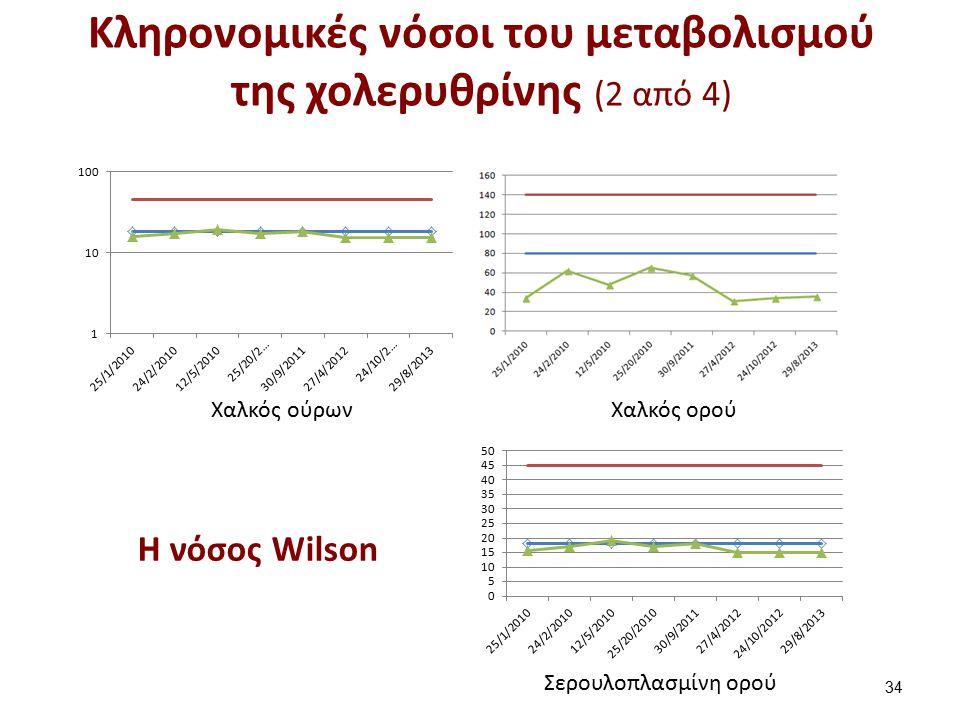 Κληρονομικές νόσοι του μεταβολισμού της χολερυθρίνης (2 από 4) 34 Χαλκός ούρων Χαλκός ορού Σερουλοπλασμίνη ορού Η νόσος Wilson