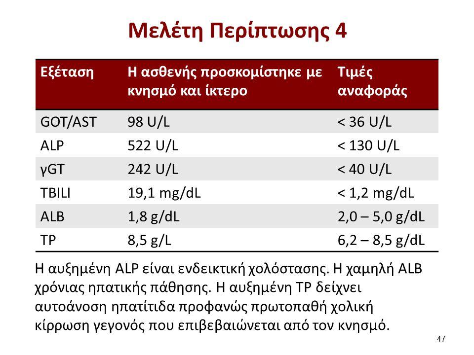 ΕξέτασηH ασθενής προσκομίστηκε με κνησμό και ίκτερο Τιμές αναφοράς GOT/AST98 U/L< 36 U/L ALP522 U/L< 130 U/L γGT242 U/L< 40 U/L TBILI19,1 mg/dL< 1,2 m