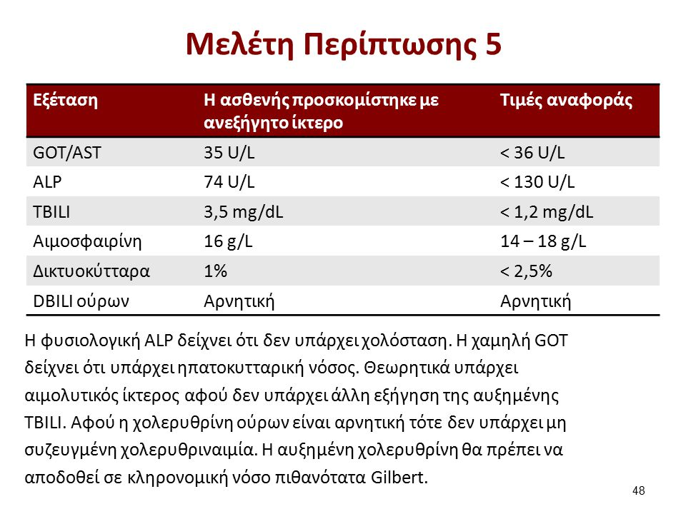 ΕξέτασηH ασθενής προσκομίστηκε με ανεξήγητο ίκτερο Τιμές αναφοράς GOT/AST35 U/L< 36 U/L ALP74 U/L< 130 U/L TBILI3,5 mg/dL< 1,2 mg/dL Αιμοσφαιρίνη16 g/
