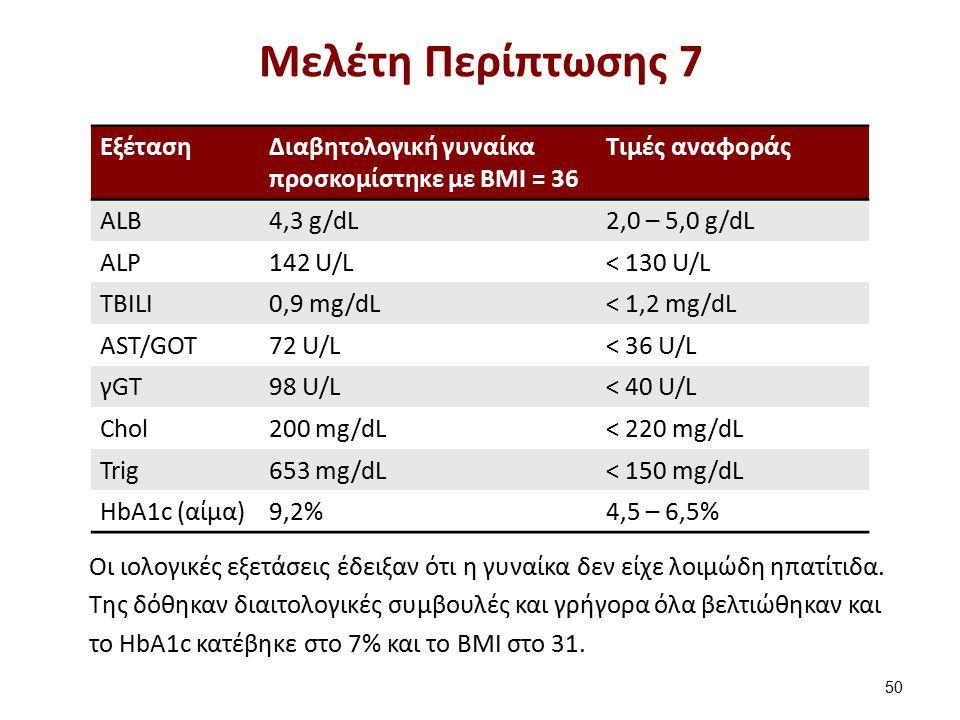 ΕξέτασηΔιαβητολογική γυναίκα προσκομίστηκε με ΒΜΙ = 36 Τιμές αναφοράς ΑLB4,3 g/dL2,0 – 5,0 g/dL ALP142 U/L< 130 U/L TBILI0,9 mg/dL< 1,2 mg/dL AST/GOT7