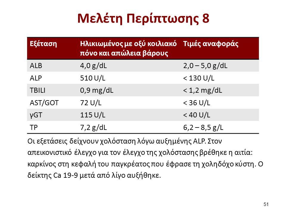 ΕξέτασηHλικιωμένος με οξύ κοιλιακό πόνο και απώλεια βάρους Τιμές αναφοράς ΑLB4,0 g/dL2,0 – 5,0 g/dL ALP510 U/L< 130 U/L TBILI0,9 mg/dL< 1,2 mg/dL AST/