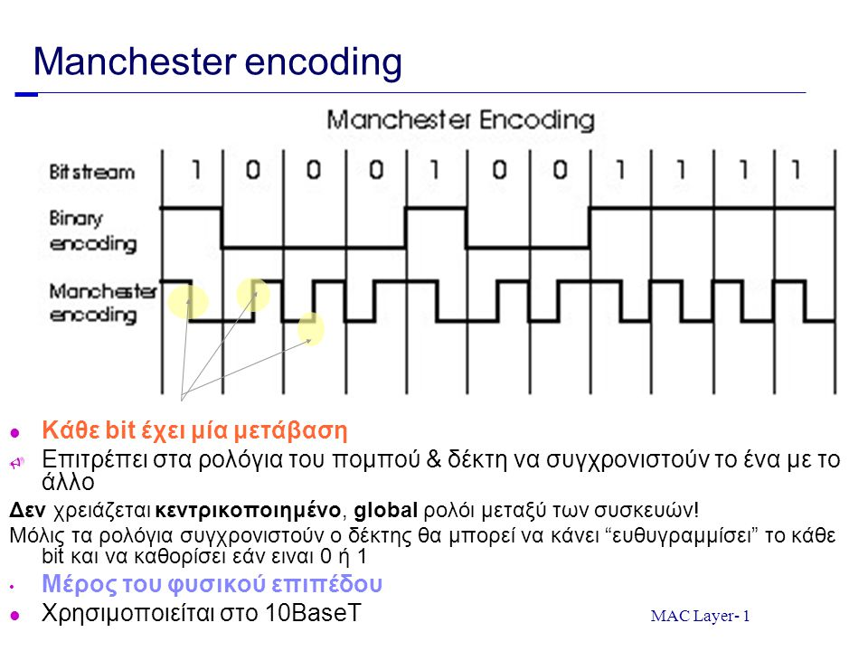 MAC Layer- 12 10Base2 Ethernet Terminator Tee connector Λεπτό ομοαξωνικό καλώδιο (coaxial cable) Bus τοπολογία 200m: μέγιστη απόσταση μεταξύ δύο κόμβων χωρίς αναμεταδότες ανάμεσα 10Mbps Όταν ένα πλαίσιο περνά από ένα tee connector: ένα αντίγραφο του προωθείται προς τη μία κατεύθυνση κι ένα άλλο προς την άλλη Όπως προχωρούν προς τον terminator αφήνουν ένα αντίγραφο του πλαισίου σε κάθε adapter που συναντούν  Στην πραγματικότητα: το κάθε bit που περνά μπροστά από ένα adapter η ενέργεια του bit διαχέεται και στον adapter Όταν φτάσει στον terminator η ενέργεια απορροφάται...
