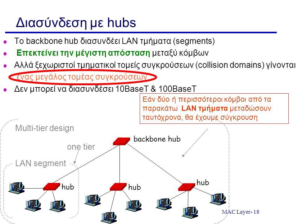 MAC Layer- 18 Διασύνδεση με hubs Το backbone hub διασυνδέει LAN τμήματα (segments) Επεκτείνει την μέγιστη απόσταση μεταξύ κόμβων Αλλά ξεχωριστοί τμημα
